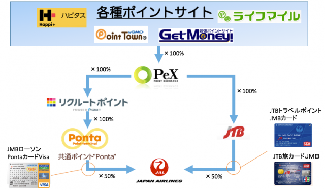 jal_mile_exchange_root-e1427284900742